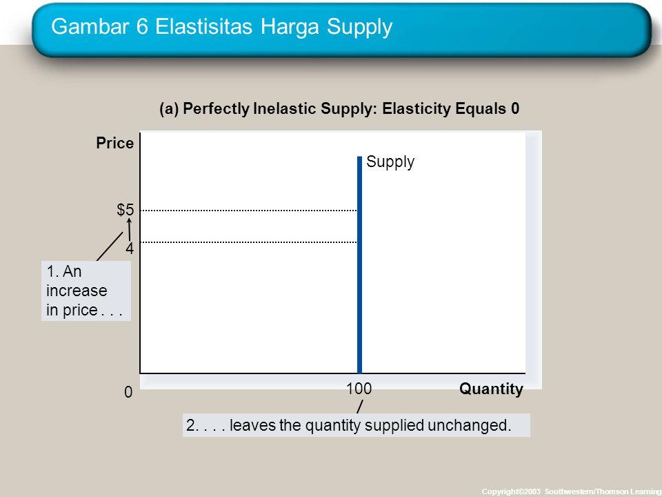 Gambar 6 Elastisitas Harga Supply