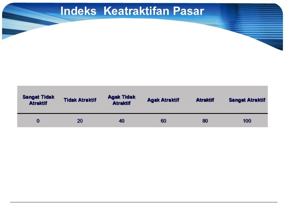 Indeks Keatraktifan Pasar