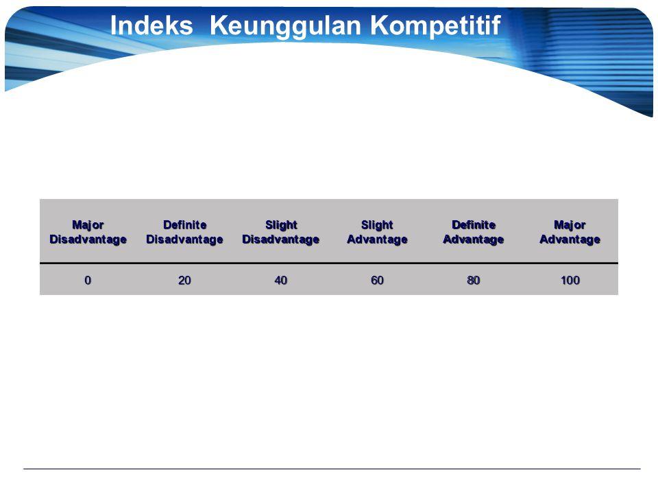 Indeks Keunggulan Kompetitif