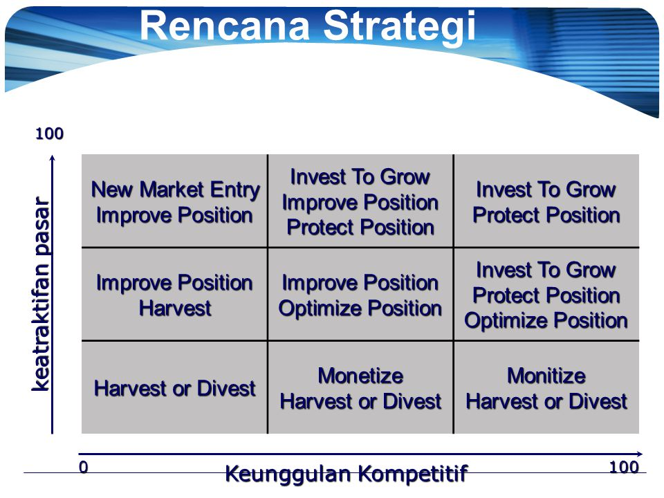 Analisis Portofolio Dan Rencana Strategi Pemasaran