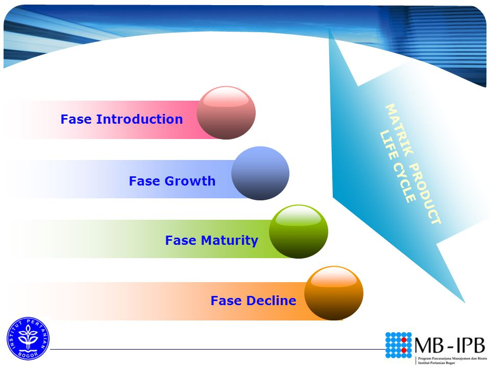 Fase Introduction LIFE CYCLE MATRIK PRODUCT Fase Growth Fase Maturity Fase Decline