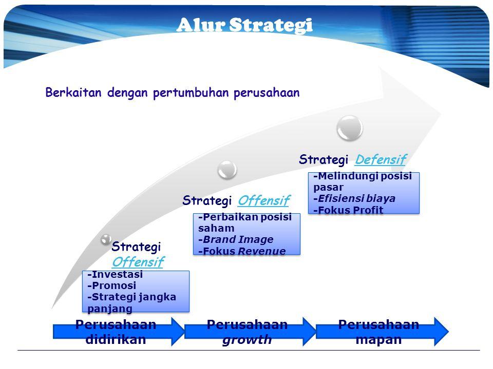 Alur Strategi Pemasaran Perusahaan
