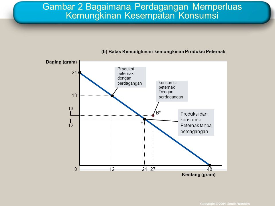 Gambar 2 Bagaimana Perdagangan Memperluas Kemungkinan Kesempatan Konsumsi