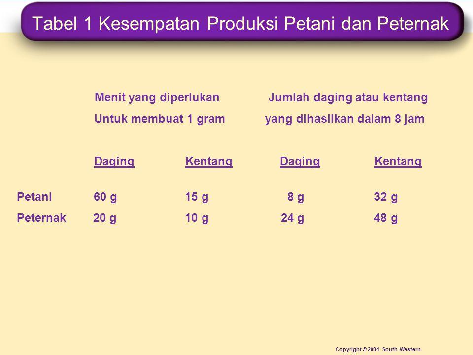 Tabel 1 Kesempatan Produksi Petani dan Peternak