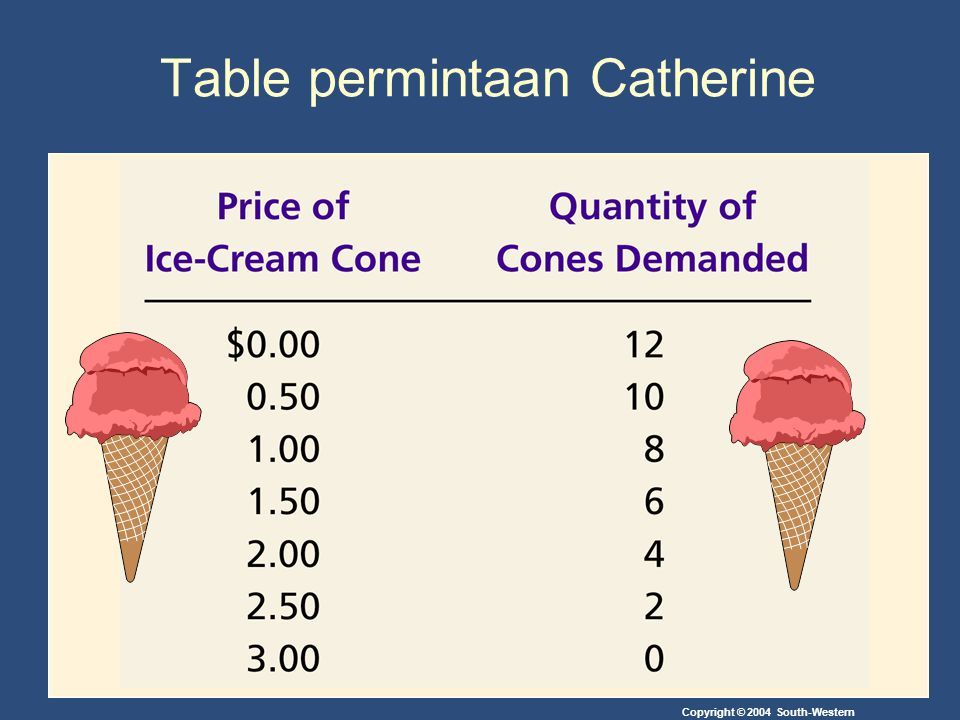 Table permintaan Catherine