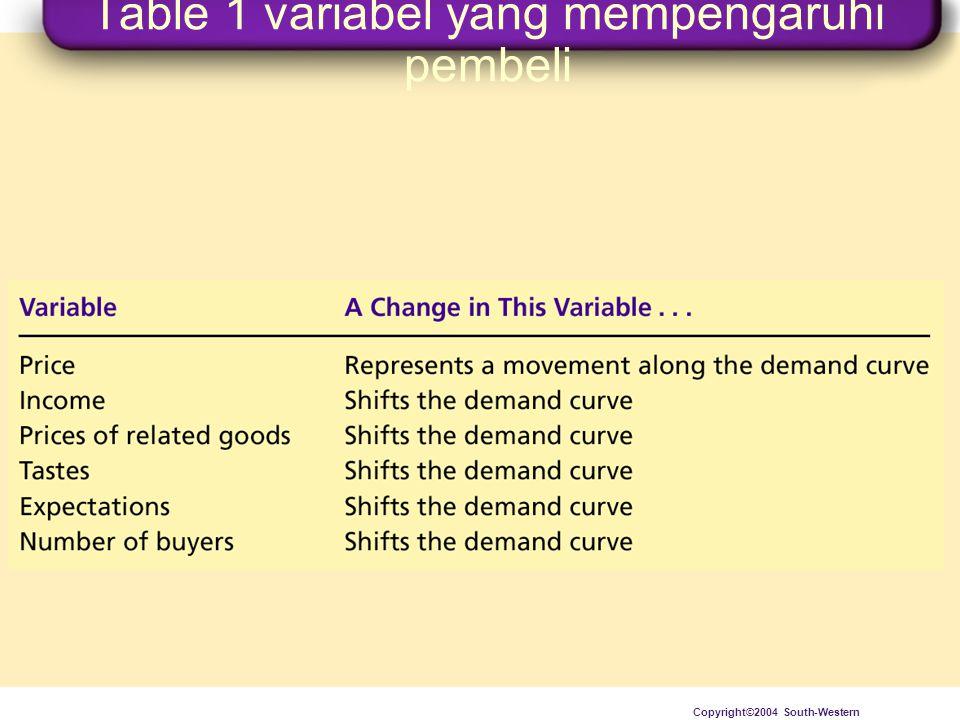 Table 1 variabel yang mempengaruhi pembeli
