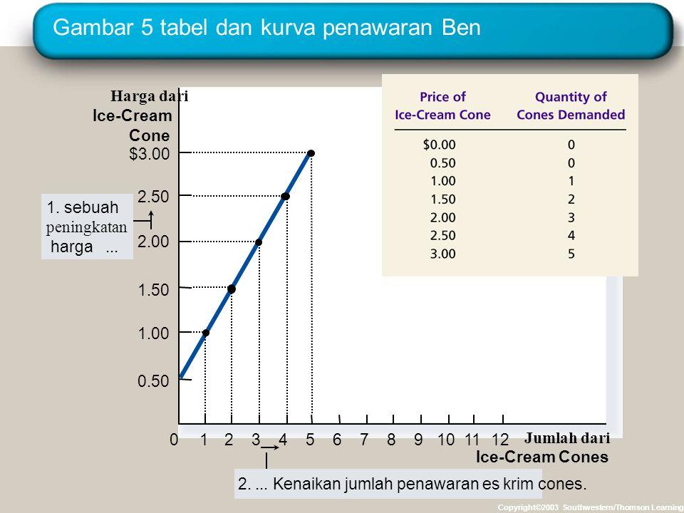 Gambar 5 tabel dan kurva penawaran Ben