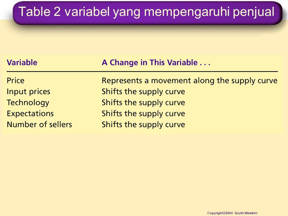 Table 2 variabel yang mempengaruhi penjual