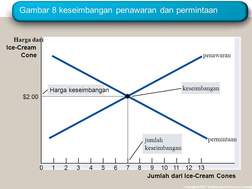 Gambar 8 keseimbangan penawaran dan permintaan
