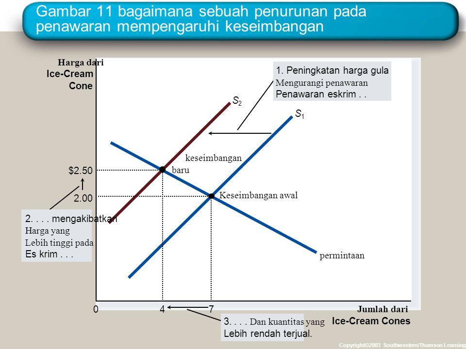 Gambar 11 bagaimana sebuah penurunan pada penawaran mempengaruhi keseimbangan