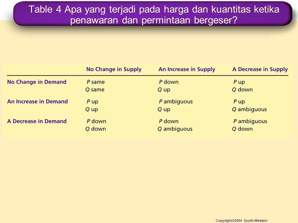 Table 4 Apa yang terjadi pada harga dan kuantitas ketika penawaran dan permintaan bergeser
