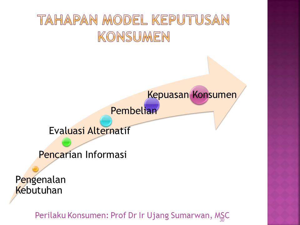 Tahapan Model keputusan konsumen