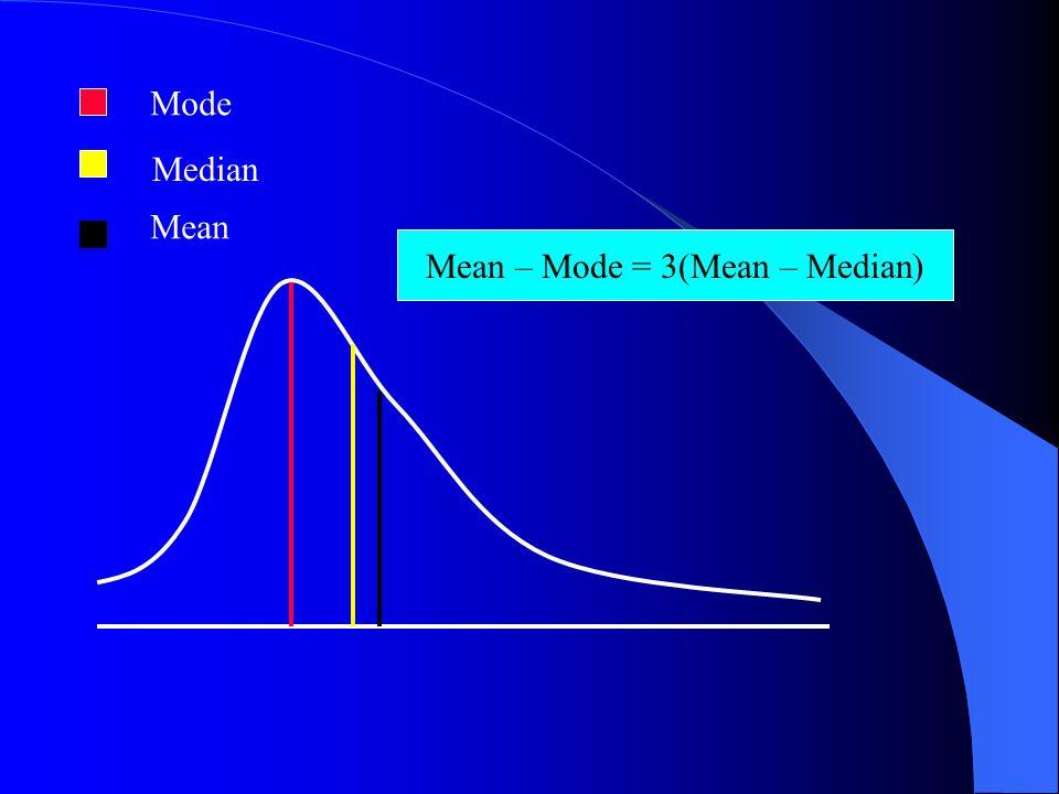 Mean – Mode = 3(Mean – Median)