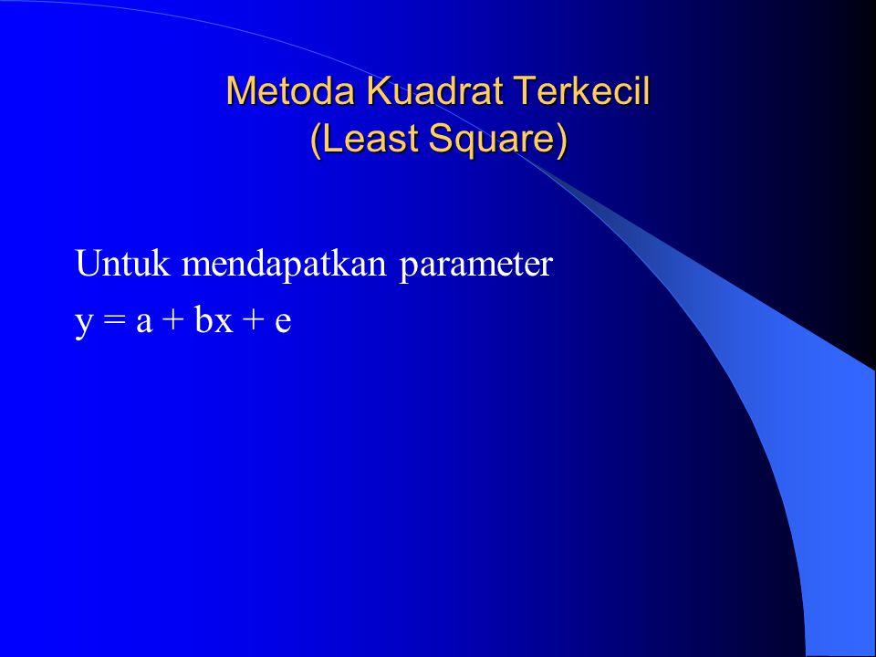 Metoda Kuadrat Terkecil (Least Square)