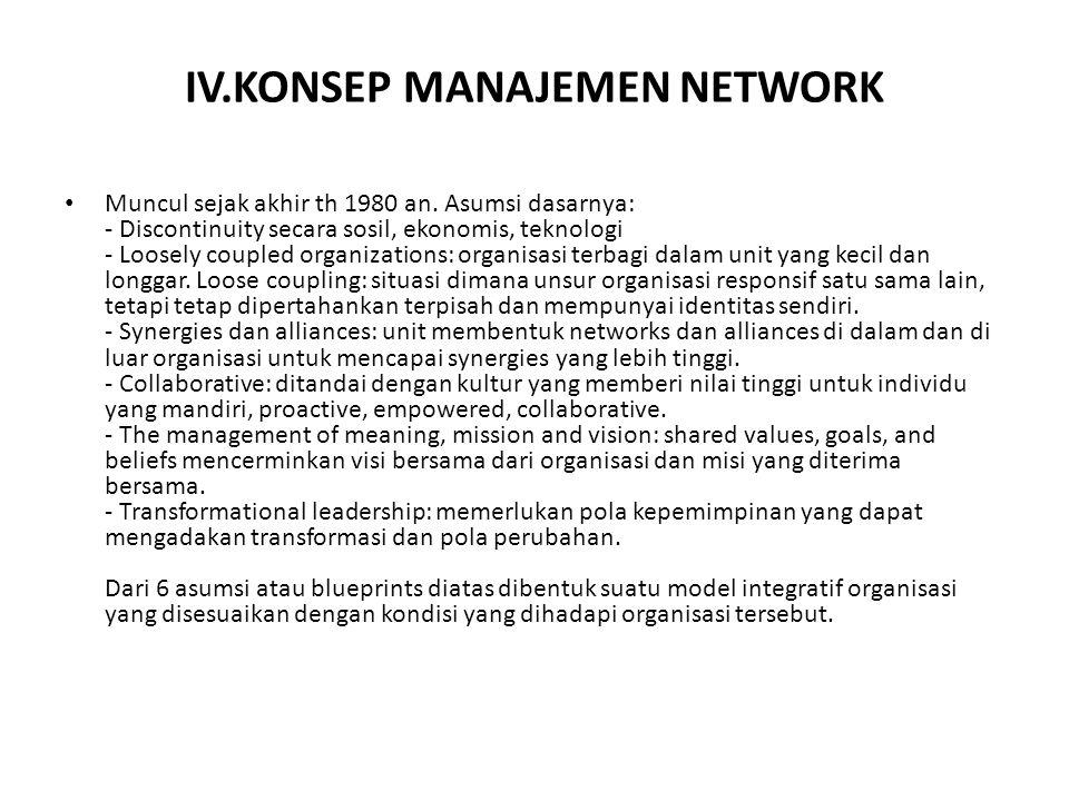 IV.KONSEP MANAJEMEN NETWORK