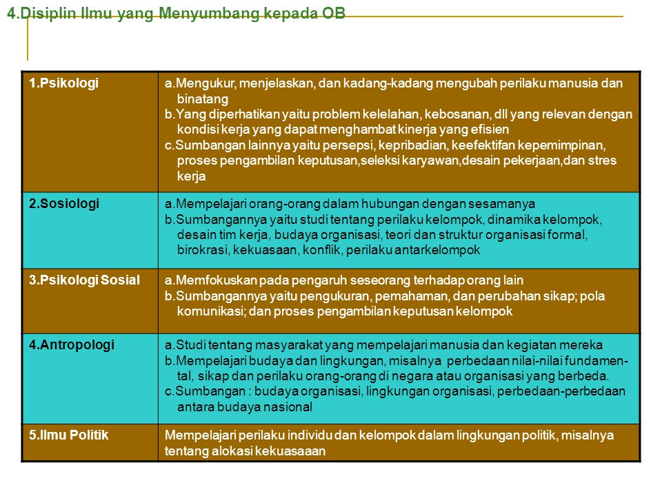 4.Disiplin Ilmu yang Menyumbang kepada OB