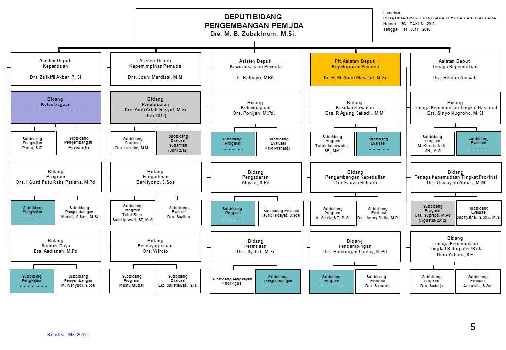 Jakarta, DEPUTI BIDANG PENGEMBANGAN PEMUDA Drs. M. B. Zubakhrum, M.Si.