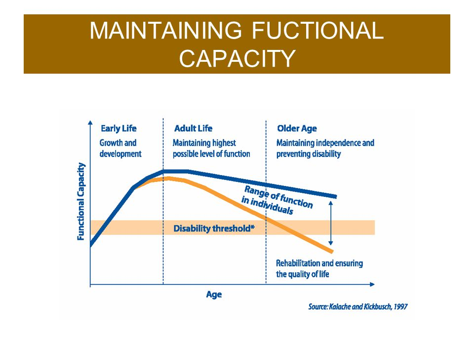 MAINTAINING FUCTIONAL CAPACITY