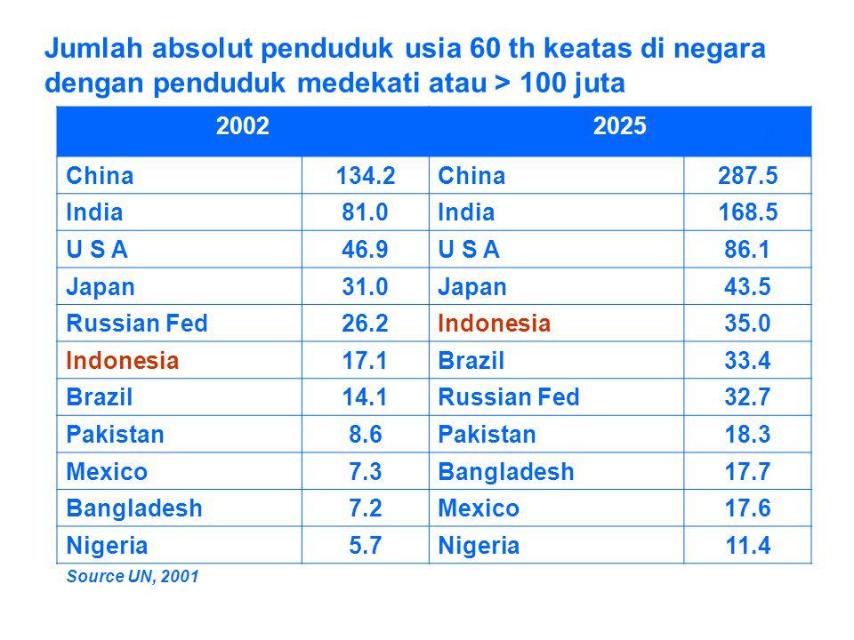 Jumlah absolut penduduk usia 60 th keatas di negara dengan penduduk medekati atau > 100 juta