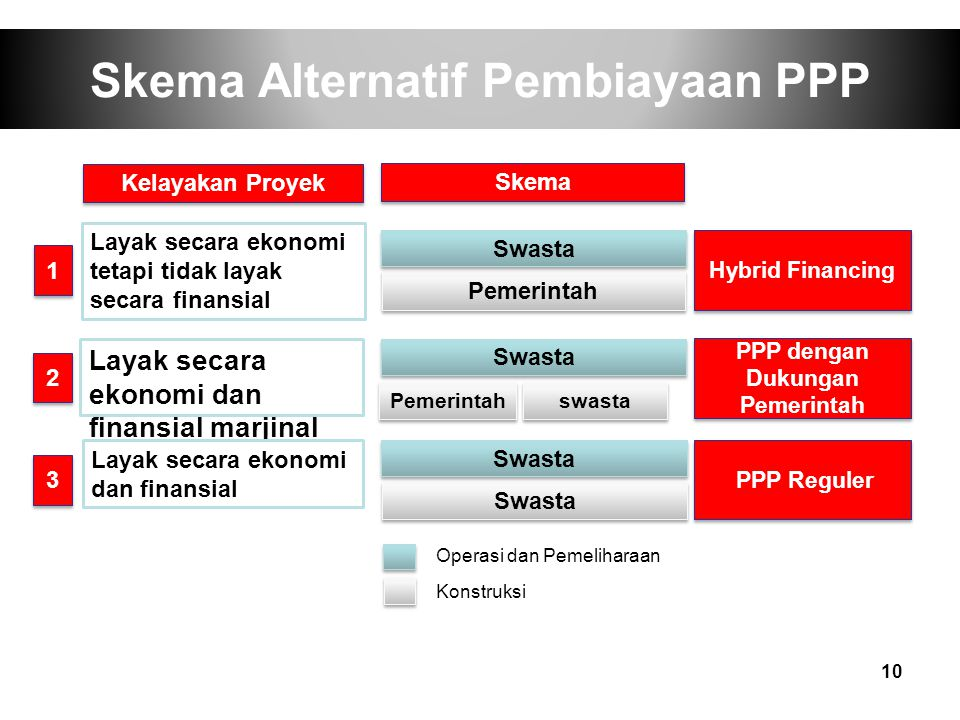 Skema Alternatif Pembiayaan PPP