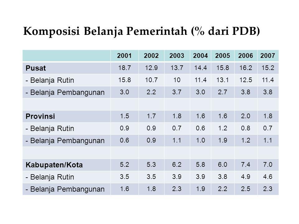 Komposisi Belanja Pemerintah (% dari PDB)