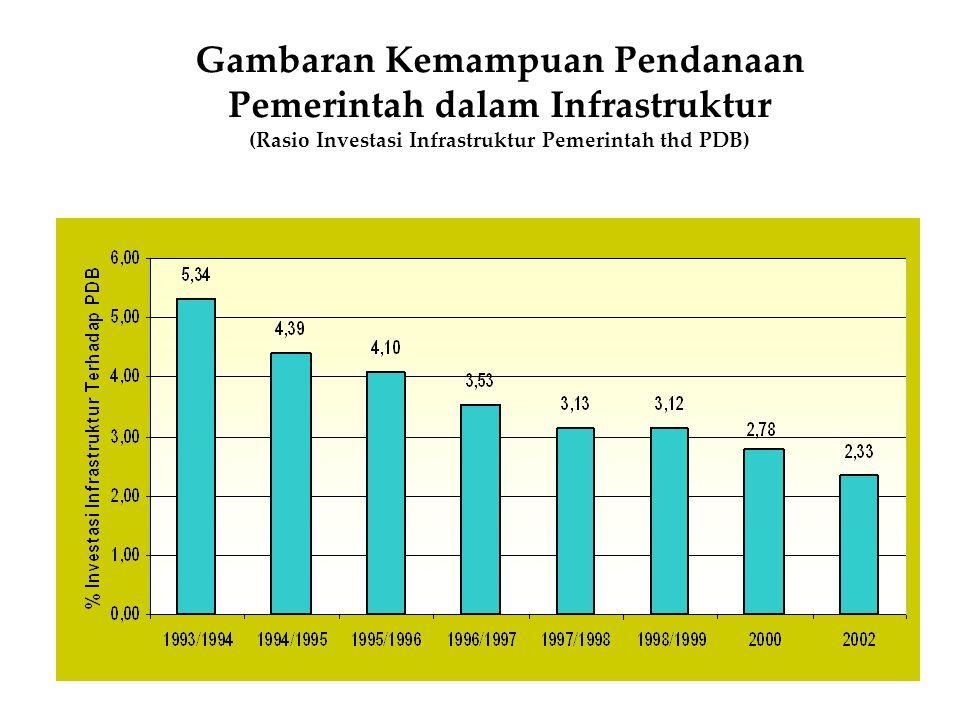 Gambaran Kemampuan Pendanaan Pemerintah dalam Infrastruktur