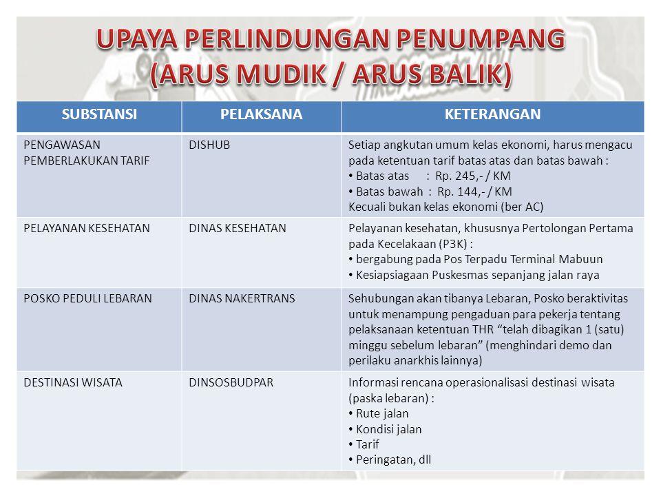 UPAYA PERLINDUNGAN PENUMPANG (ARUS MUDIK / ARUS BALIK)