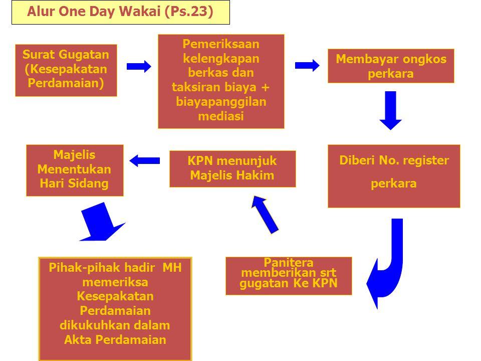 Alur One Day Wakai (Ps.23) Pemeriksaan kelengkapan berkas dan taksiran biaya + biayapanggilan mediasi.