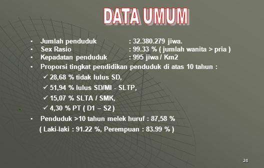 DATA UMUM Jumlah penduduk : 32.380.279 jiwa.