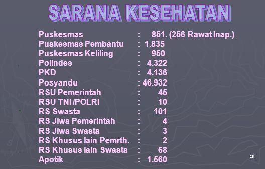 SARANA KESEHATAN Puskesmas : 851. (256 Rawat Inap.)