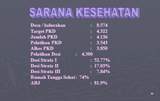 SARANA KESEHATAN Desa / kelurahan : 8.574 Target PKD : 4.322