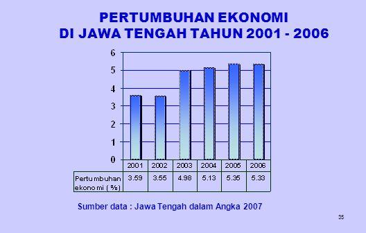PERTUMBUHAN EKONOMI DI JAWA TENGAH TAHUN 2001 - 2006