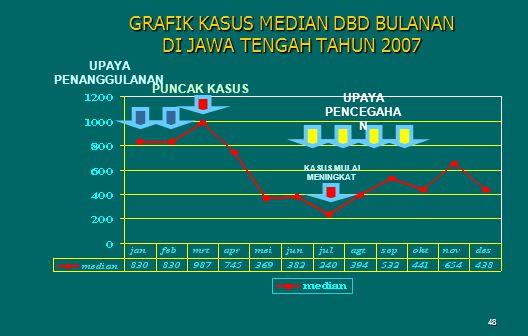 GRAFIK KASUS MEDIAN DBD BULANAN DI JAWA TENGAH TAHUN 2007