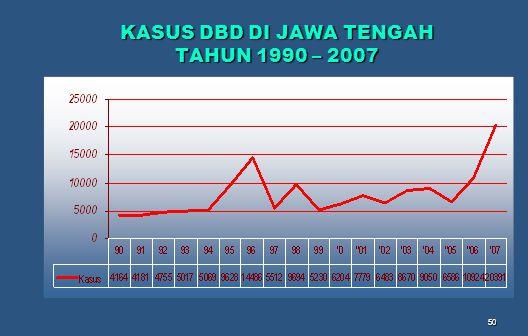 KASUS DBD DI JAWA TENGAH TAHUN 1990 – 2007