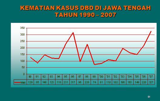 KEMATIAN KASUS DBD DI JAWA TENGAH TAHUN 1990 – 2007