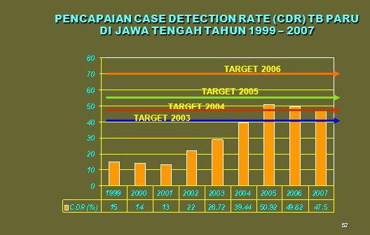 PENCAPAIAN CASE DETECTION RATE (CDR) TB PARU DI JAWA TENGAH TAHUN 1999 – 2007