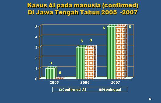 Kasus AI pada manusia (confirmed) Di Jawa Tengah Tahun 2005 -2007