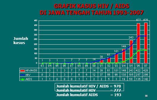 GRAFIK KASUS HIV / AIDS DI JAWA TENGAH TAHUN 1993-2007