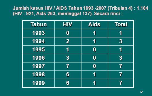 Jumlah kasus HIV / AIDS Tahun 1993 -2007 (Tribulan 4) : 1.184