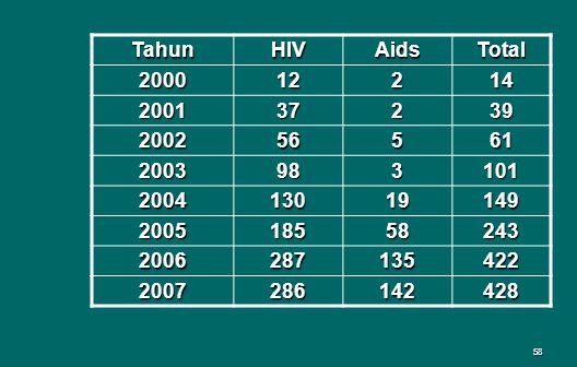Tahun HIV. Aids. Total. 2000. 12. 2. 14. 2001. 37. 39. 2002. 56. 5. 61. 2003. 98. 3.
