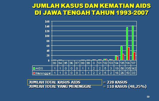 JUMLAH KASUS DAN KEMATIAN AIDS DI JAWA TENGAH TAHUN 1993-2007