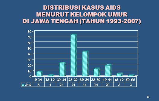 DISTRIBUSI KASUS AIDS MENURUT KELOMPOK UMUR DI JAWA TENGAH (TAHUN 1993-2007)