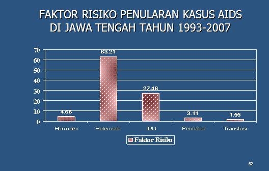 FAKTOR RISIKO PENULARAN KASUS AIDS DI JAWA TENGAH TAHUN 1993-2007
