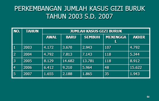 PERKEMBANGAN JUMLAH KASUS GIZI BURUK TAHUN 2003 S.D. 2007