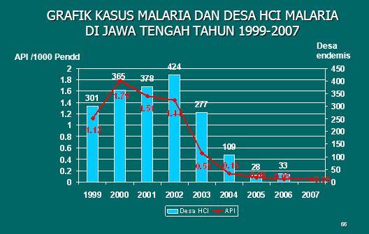 GRAFIK KASUS MALARIA DAN DESA HCI MALARIA DI JAWA TENGAH TAHUN 1999-2007