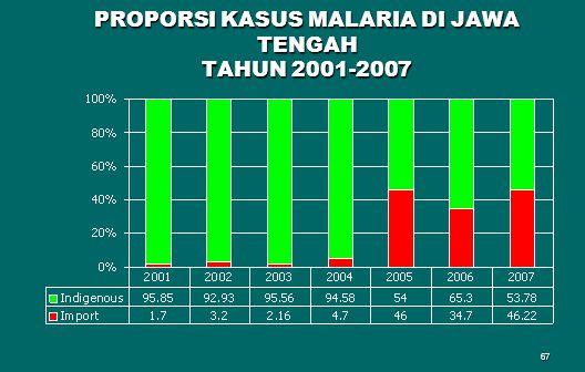 PROPORSI KASUS MALARIA DI JAWA TENGAH TAHUN 2001-2007