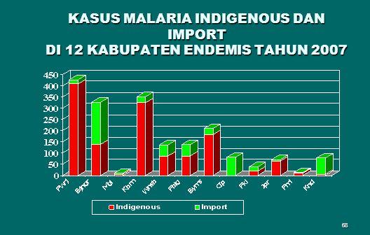 KASUS MALARIA INDIGENOUS DAN IMPORT DI 12 KABUPATEN ENDEMIS TAHUN 2007