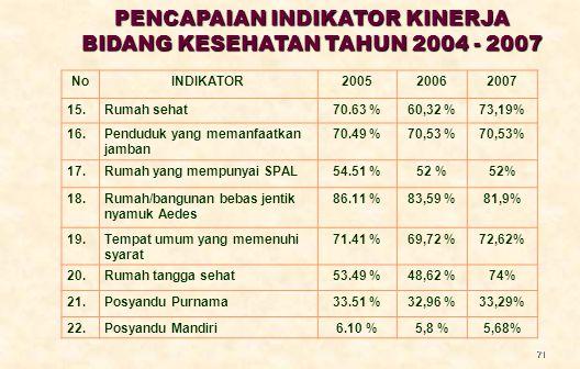 PENCAPAIAN INDIKATOR KINERJA BIDANG KESEHATAN TAHUN 2004 - 2007