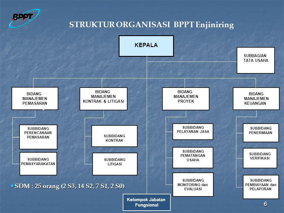 STRUKTUR ORGANISASI BPPT Enjiniring
