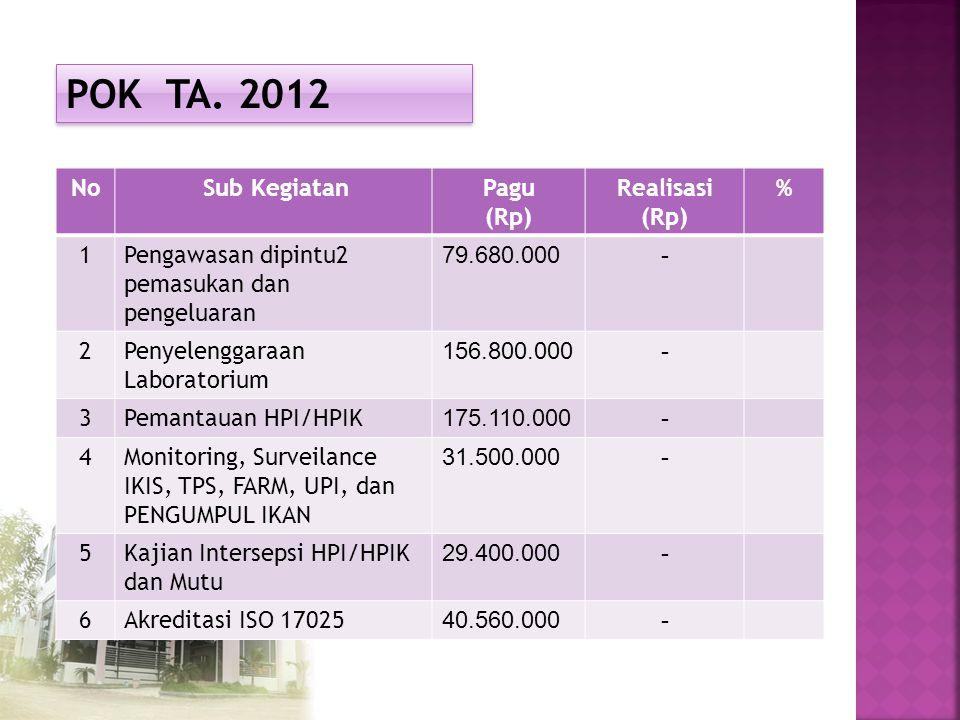 POK TA. 2012 No Sub Kegiatan Pagu (Rp) Realisasi % 1